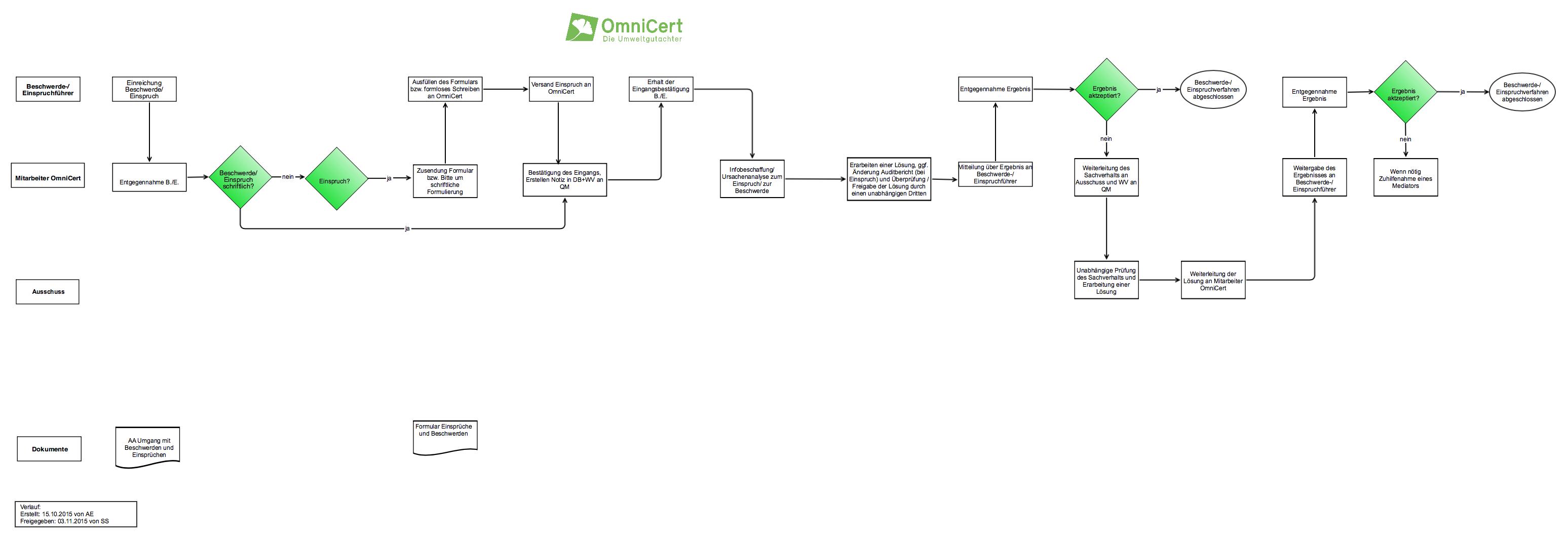 Prozess Der Zertifizierung Energiemanagement Nach Din Iso 50001
